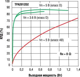 Зависимости КПД от выходной мощности для усилителей класса D и класса АВ при одинаковых режимах измерения