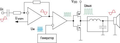 Структурная схема усилителя класса D без обратной связи