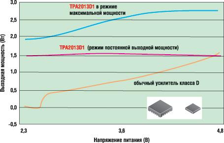 Зависимости выходной мощности для TPA2013D1 и для обычных усилителей класса D