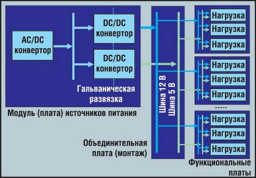 Сосредоточенная архитектура системы электропитания