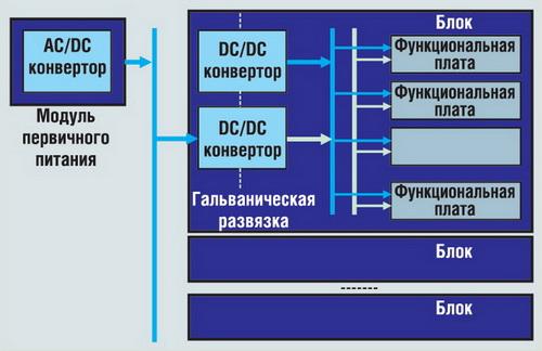 Распределенная архитектура системы электропитания