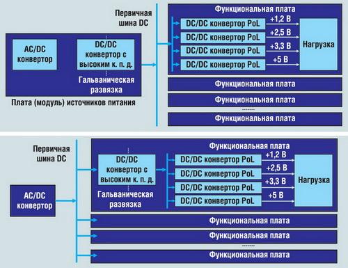 Распределенные архитектуры систем электропитания, использующие DC/DC-конверторы Point-of-Load
