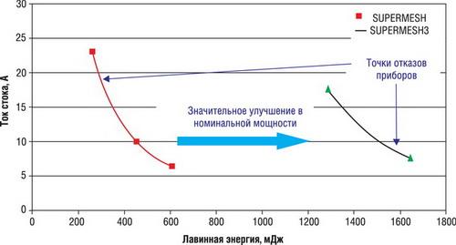 Сравнение устойчивости к лавинному пробою
