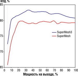 Сравнение КПД SuperMESH3TM и SuperMESHTM