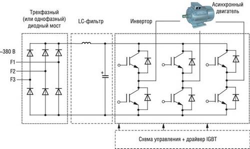 Структурная схема частотных