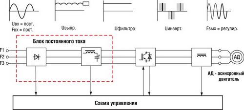 Временные диаграммы работы частотного преобразователя