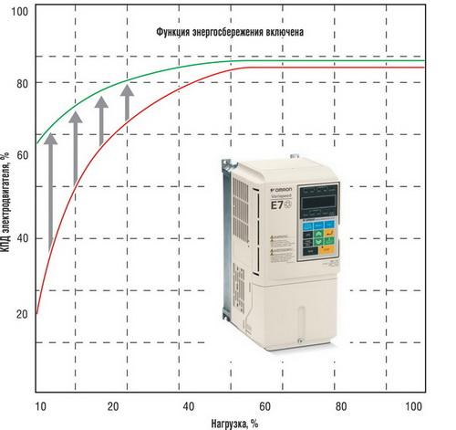 Иллюстрация работы функции энергосбережения в инверторах Е7