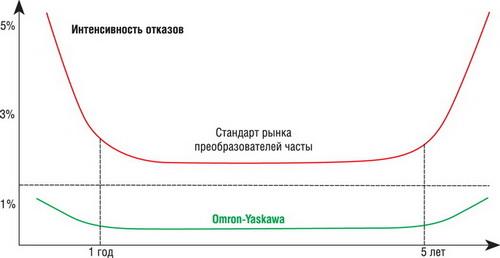 Надежность частотных преобразователей Omron