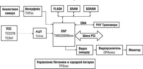 Блок-схема биометрической