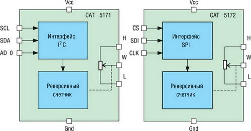схемы потенциометров