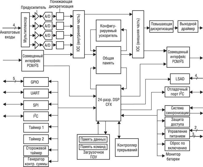 Блок-схема архитектуры