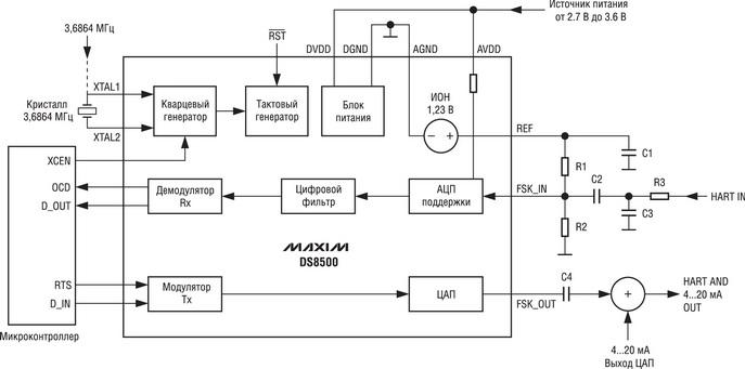 Функциональная схема DS8500