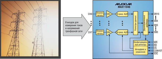Структурная схема MAX11046
