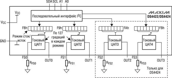 Упрощенная структура ЦАП