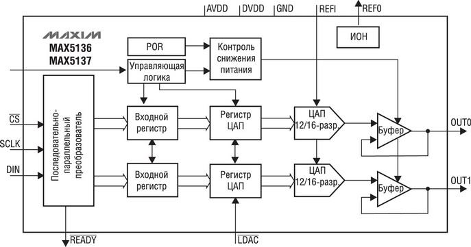 Структурная схема ЦАП MAX5136/