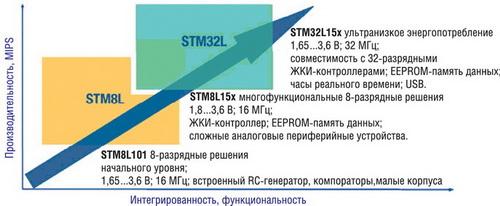 Платформа микроконтроллеров с ультранизким энергопотреблением
