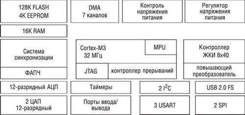 Блок-схема архитектуры STM32L15xx