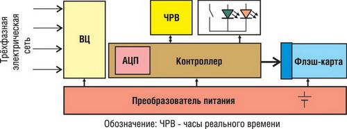 Структурная схема реализованного регистратора значений фазных напряжений
