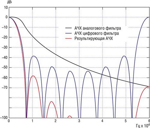 АЧХ аналогового и цифрового фильтров и их результирующая АЧХ