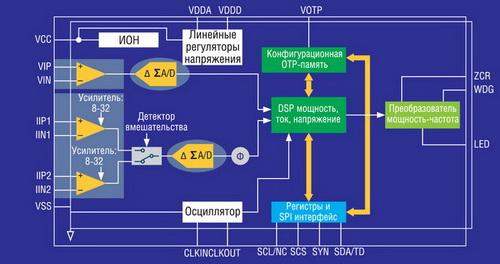 Блок-схема STPM01