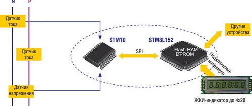Однофазный электросчетчик на базе STM8L152 и STPM10