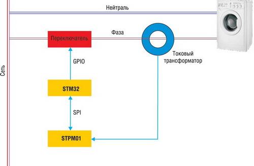 Однофазный электросчетчик на базе STM32F103 и STPM01