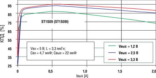 Зависимости КПД для серии ST1S09 от выходного тока