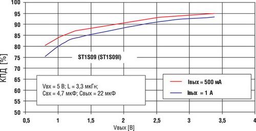 Зависимости КПД для серии ST1S09 от выходного напряжения