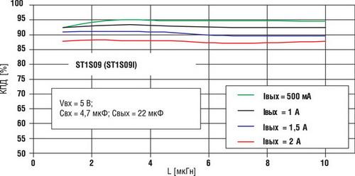 Зависимости КПД для серии ST1S09 от индуктивности