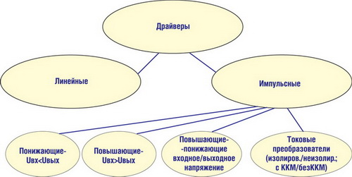 Классификация драйверов в