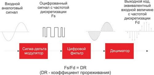 Структура сигма-дельта АЦП