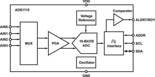 Структурная схема ADS1115