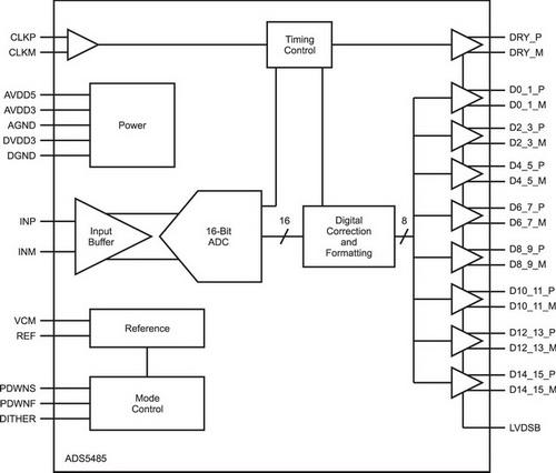 Структурная схема ADS5485