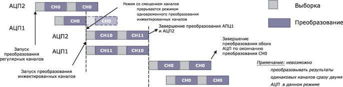 Комбинированные инжектированный одновременный режим и режим со смещением каналов