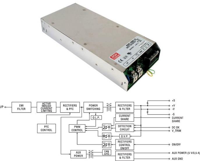 Внешний вид и структурная схема модулей питания серии RSP-1000