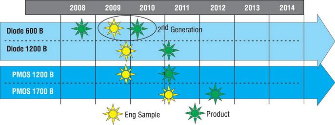 Диаграмма развития производства карбид-кремниевых приборов компанией STM