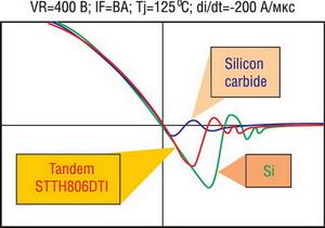 Сравнительные характеристики обратного тока восстановления в зависимости от технологии