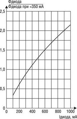 Зависимость относительного светового потока светодиода от тока питания