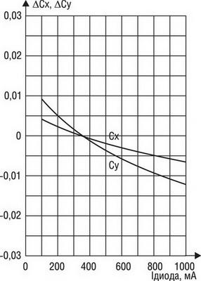 Зависимость смещения цветовых характеристик светодиода от тока питания